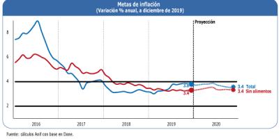 Ene14 20 Inflacion De 2019 Y Pronostico Para 2020